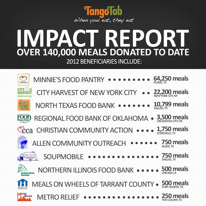 TangoTab Impact Report